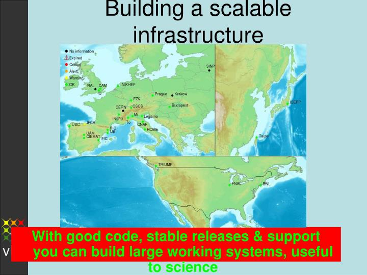 Building a scalable infrastructure
