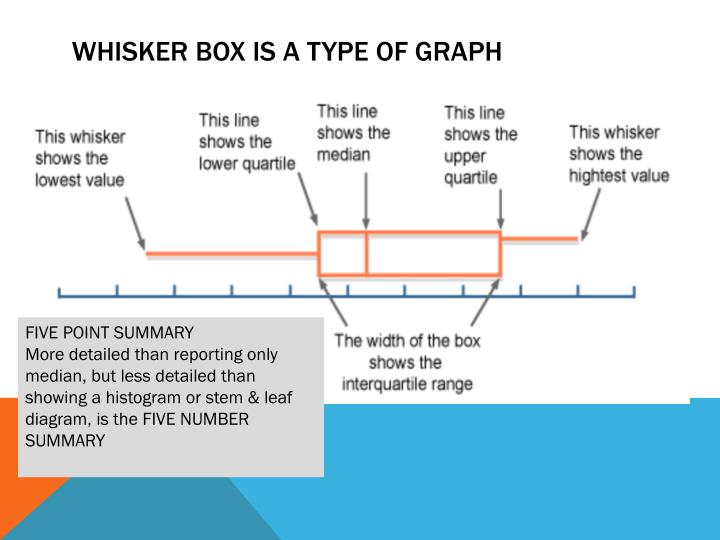 Whisker Box is a type of graph