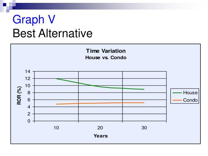 Graph V