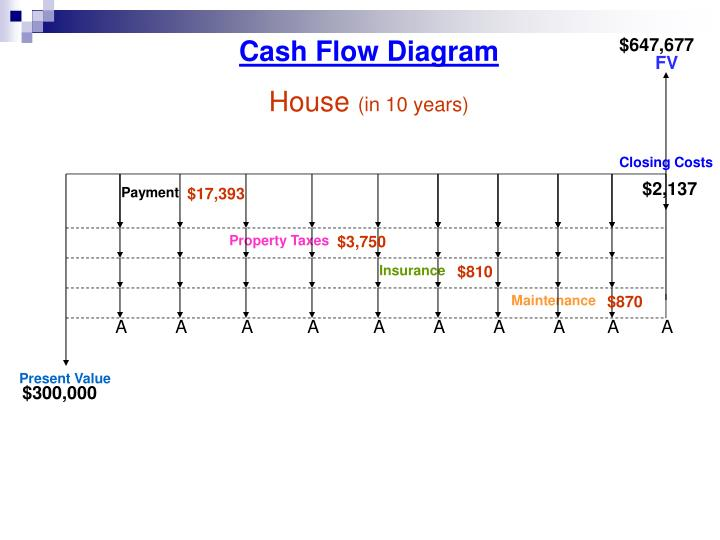 Cash Flow Diagram
