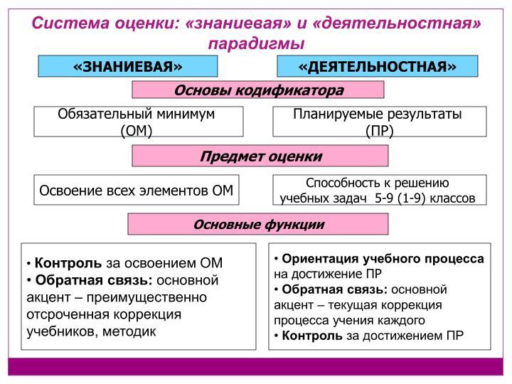 Система оценки: «знаниевая» и «деятельностная» парадигмы