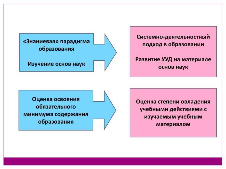 Системно-деятельностный подход в образовании
