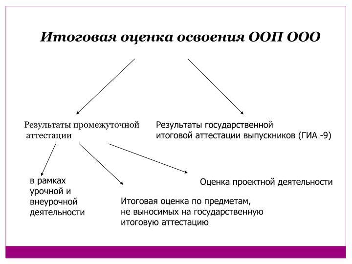 Итоговая оценка освоения ООП ООО