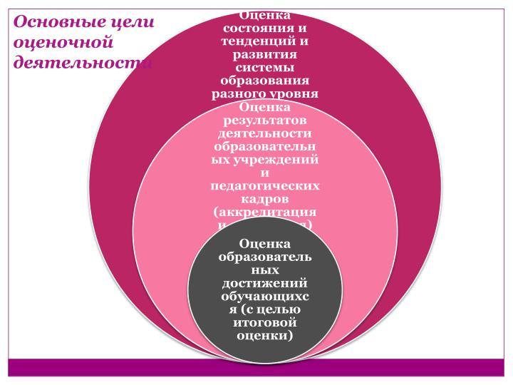 Основные цели
