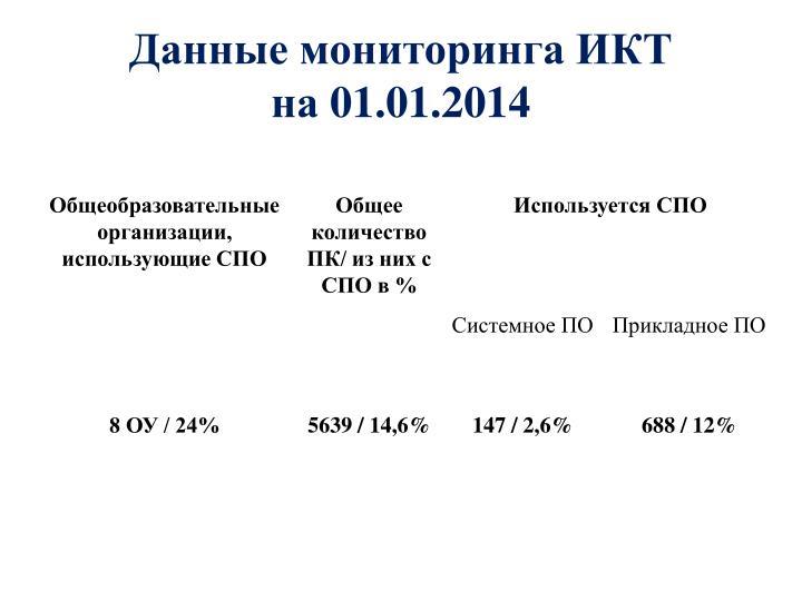 Данные мониторинга ИКТ