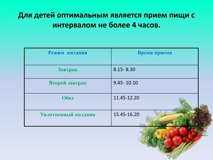 Для детей оптимальным является прием пищи с интервалом не более 4 часов.