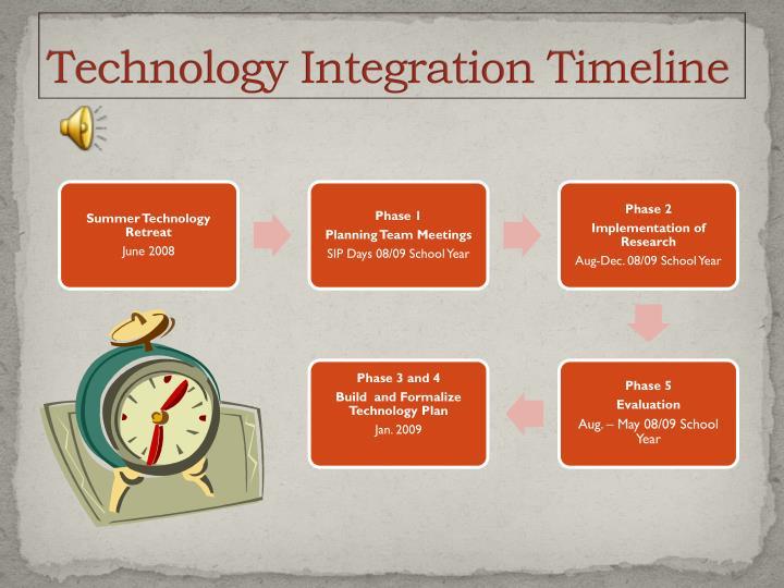 Technology Integration Timeline