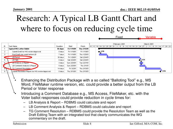 Research: A Typical LB Gantt Chart and where to focus on reducing cycle time