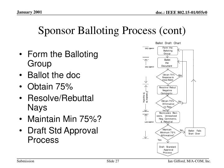 Form the Balloting Group