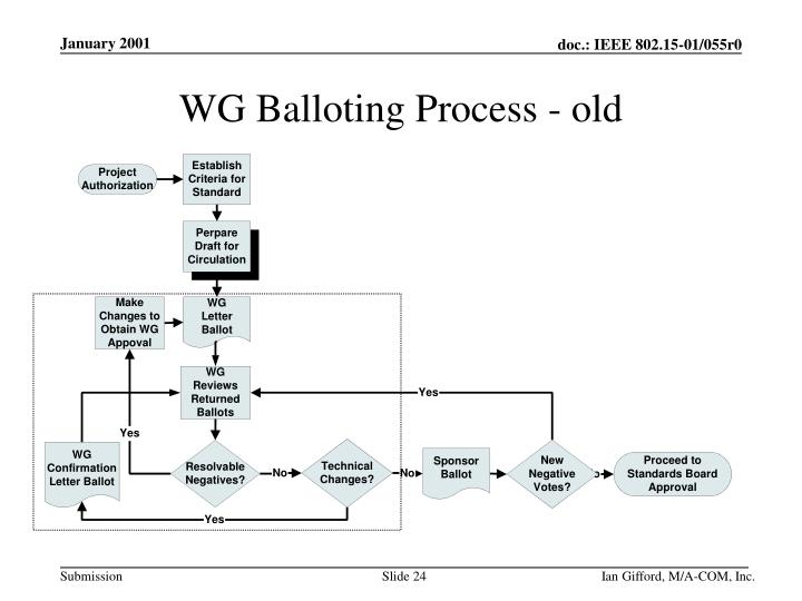 WG Balloting Process - old