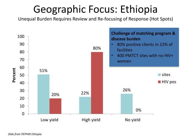 Geographic Focus: Ethiopia