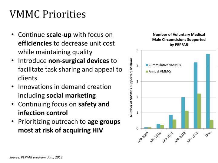 VMMC Priorities