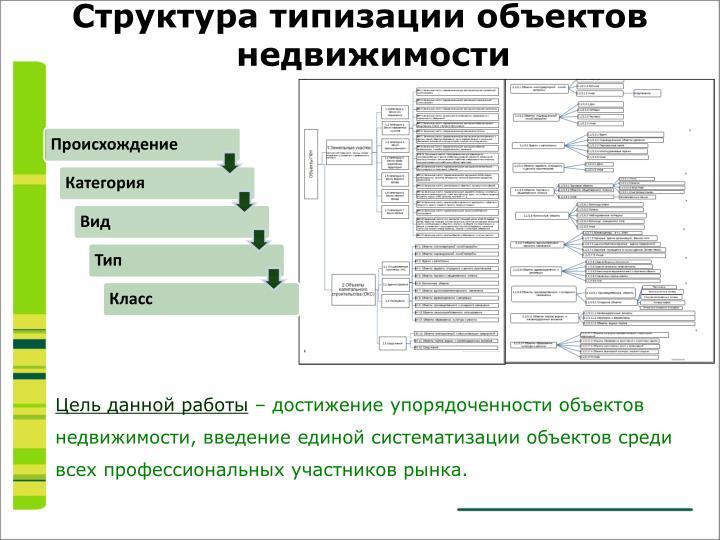 Структура типизации объектов недвижимости