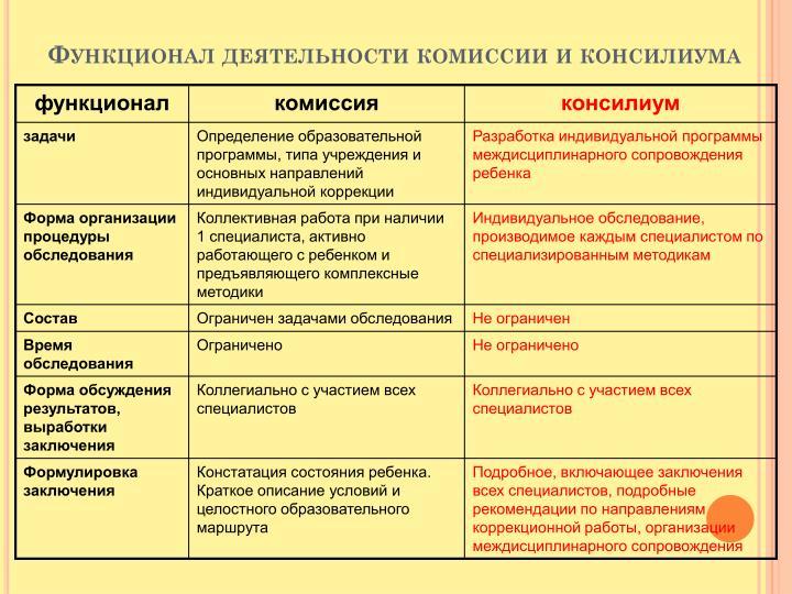 Функционал деятельности комиссии и консилиума
