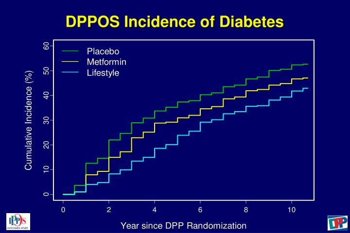 DPPOS Incidence of Diabetes