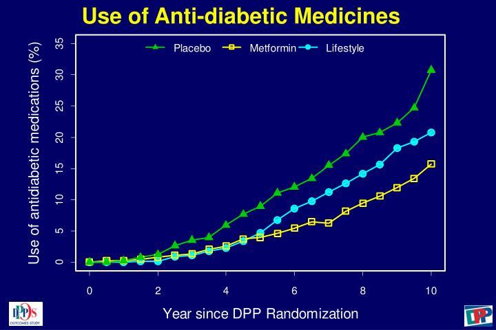 Use of Anti-diabetic Medicines