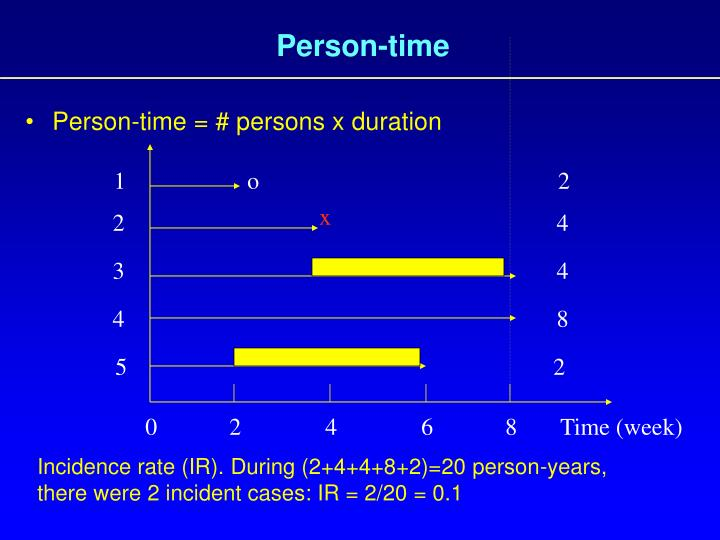 Person-time