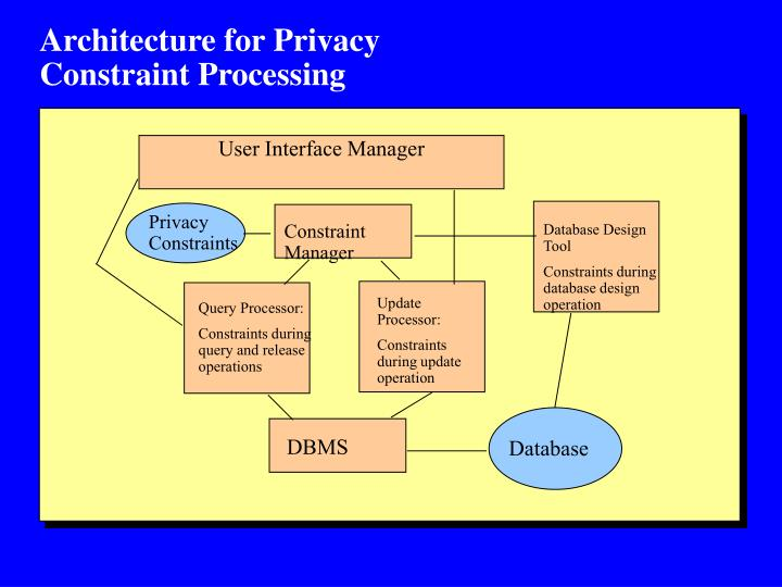 Architecture for Privacy