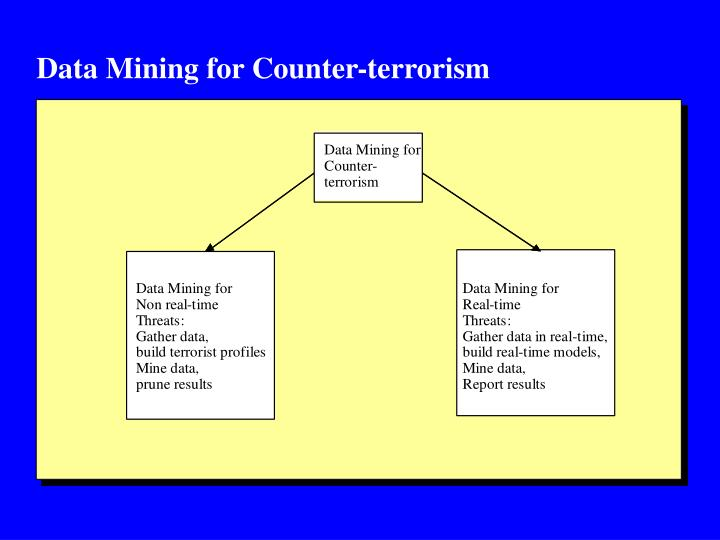 Data Mining for Counter-terrorism