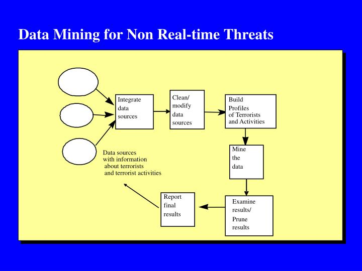 Data Mining for Non Real-time Threats