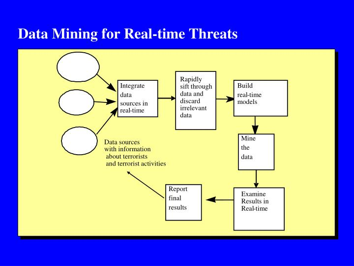 Data Mining for Real-time Threats