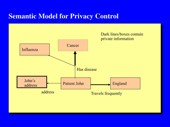 Semantic Model for Privacy Control