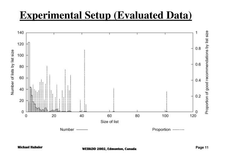 Experimental Setup (Evaluated Data)