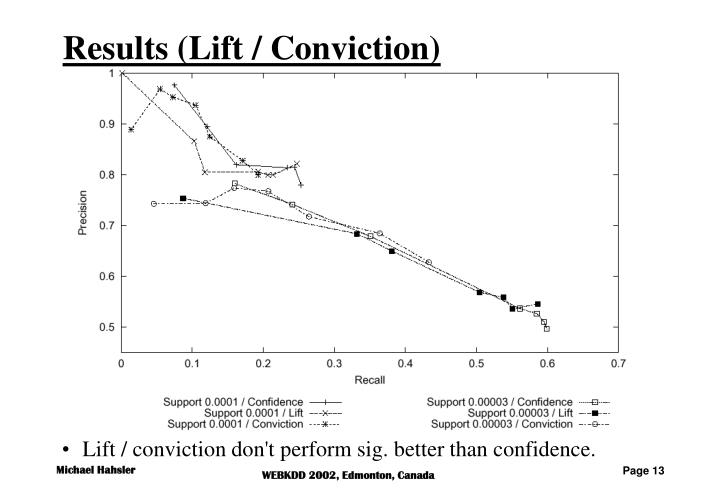 Results (Lift / Conviction)