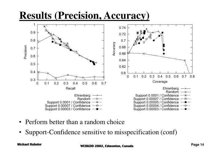 Results (Precision, Accuracy)