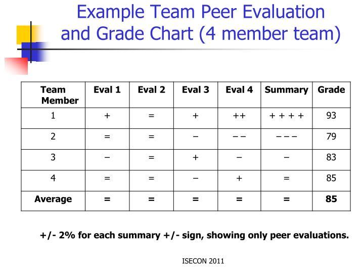 Example Team Peer Evaluation