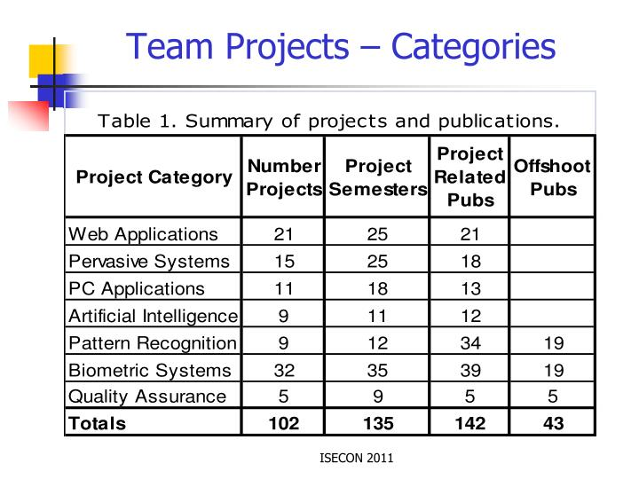 Team Projects – Categories