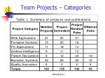 team projects categories