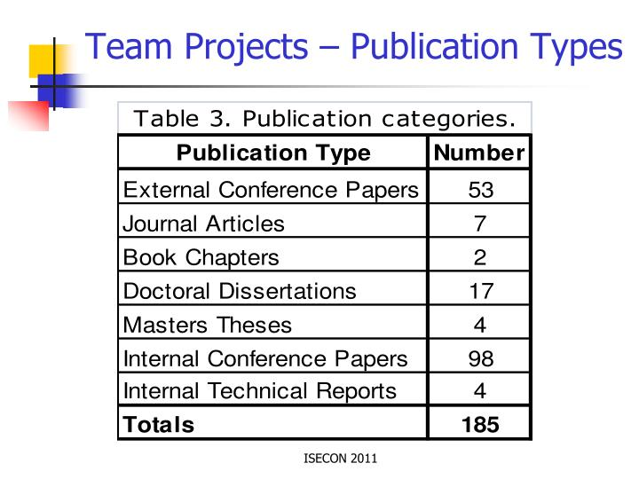 Team Projects – Publication Types