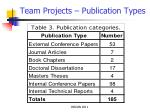 team projects publication types