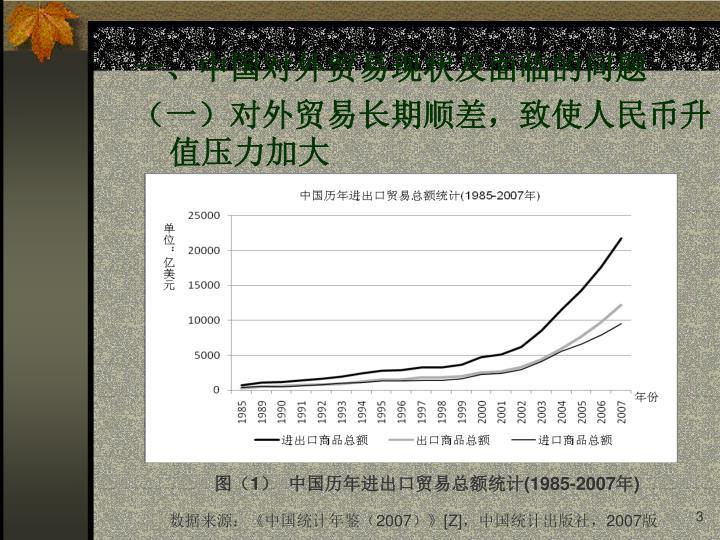 一、中国对外贸易现状及面临的问题