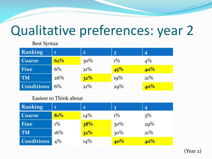 Qualitative preferences: year 2