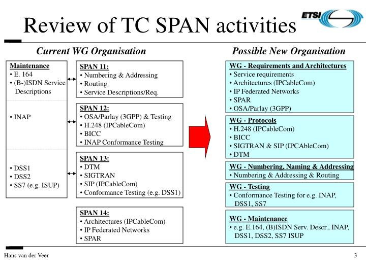 Review of tc span activities