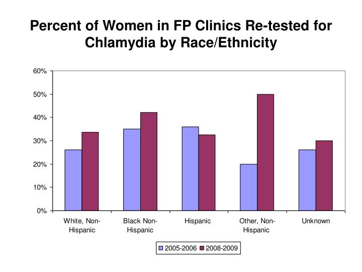 Percent of Women in FP Clinics Re-tested for Chlamydia by Race/Ethnicity