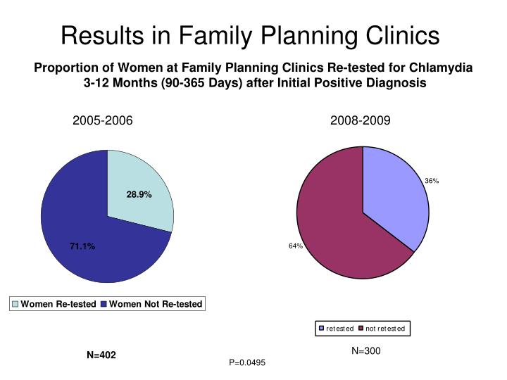 Proportion of Women at Family Planning Clinics Re-tested for Chlamydia
