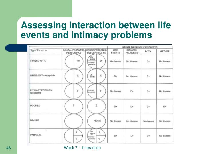 Assessing interaction between life events and intimacy problems