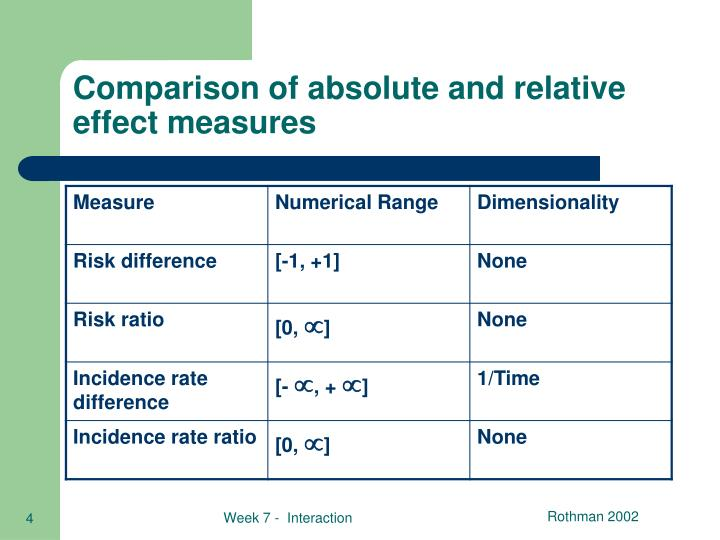 Comparison of absolute and relative effect measures
