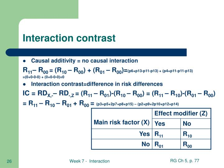 Interaction contrast