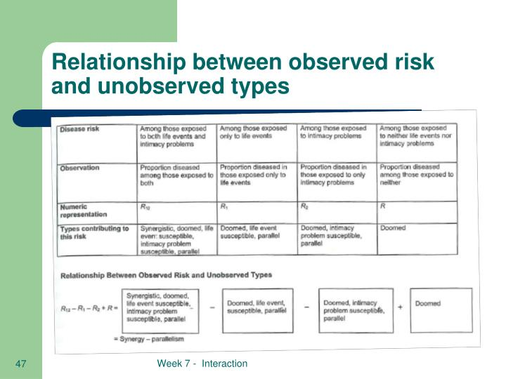 Relationship between observed risk and unobserved types
