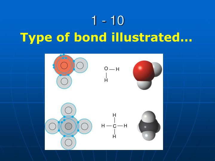 Bonds elements and h 2 0 oh my