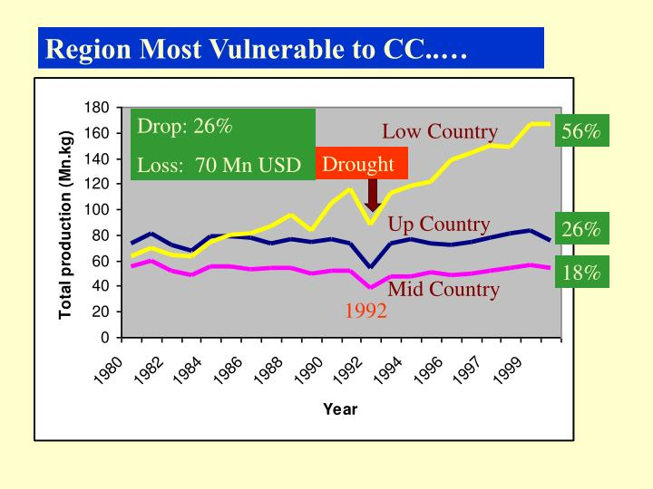 Region Most Vulnerable to CC..…