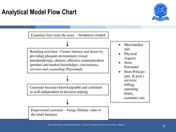 Analytical Model Flow Chart