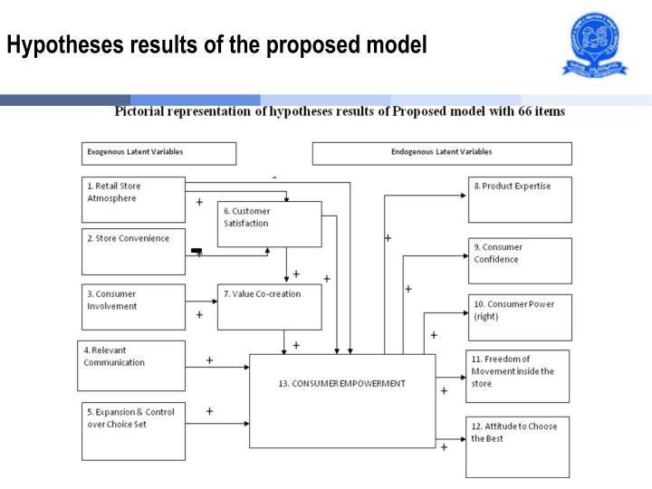 Hypotheses results of the proposed model