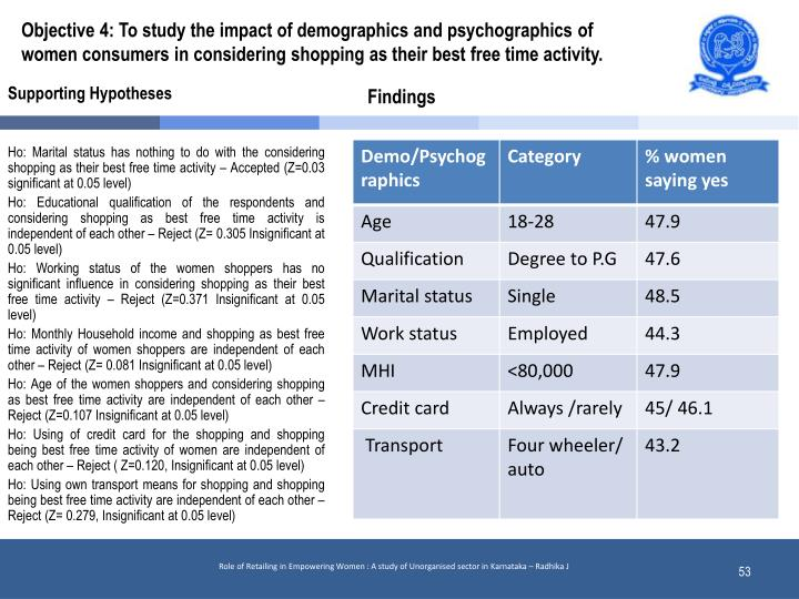 Objective 4: To study the impact of demographics and psychographics of women consumers in considering shopping as their best free time activity.
