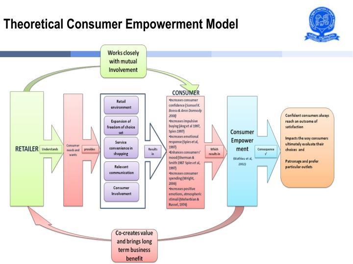 Theoretical Consumer Empowerment Model