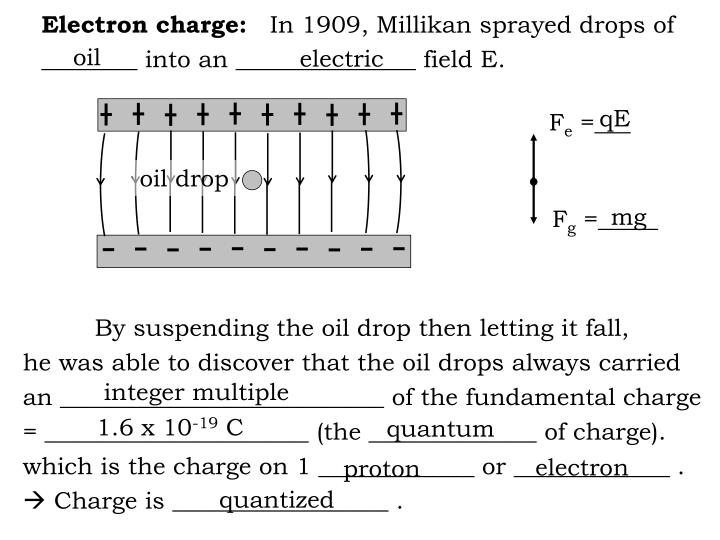 Electron charge: